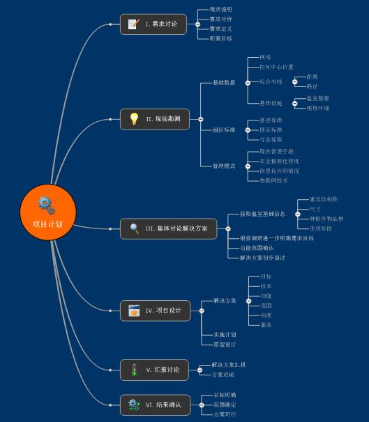 MindManager之IT项目实施协作的成功之道