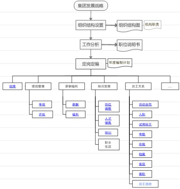 人力资源部工作流程图