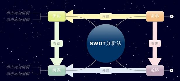 SWOT分析法