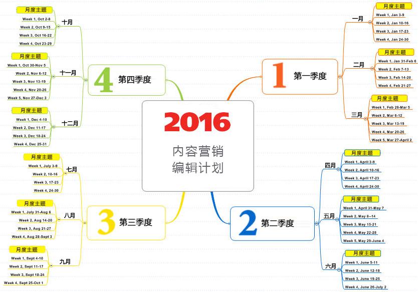 內容營銷編輯計劃模板