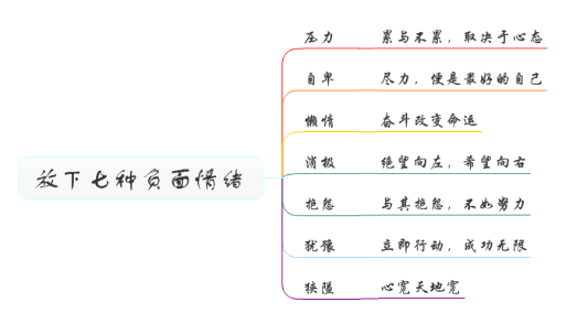 思维导图3