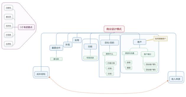 MindManager思維導圖在商業中的45個應用