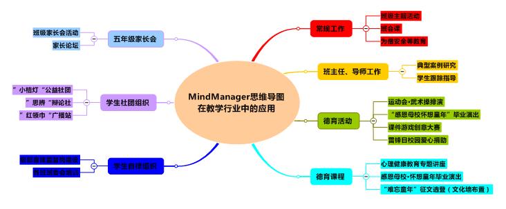 MindManager思维导图在教学行业中的应用