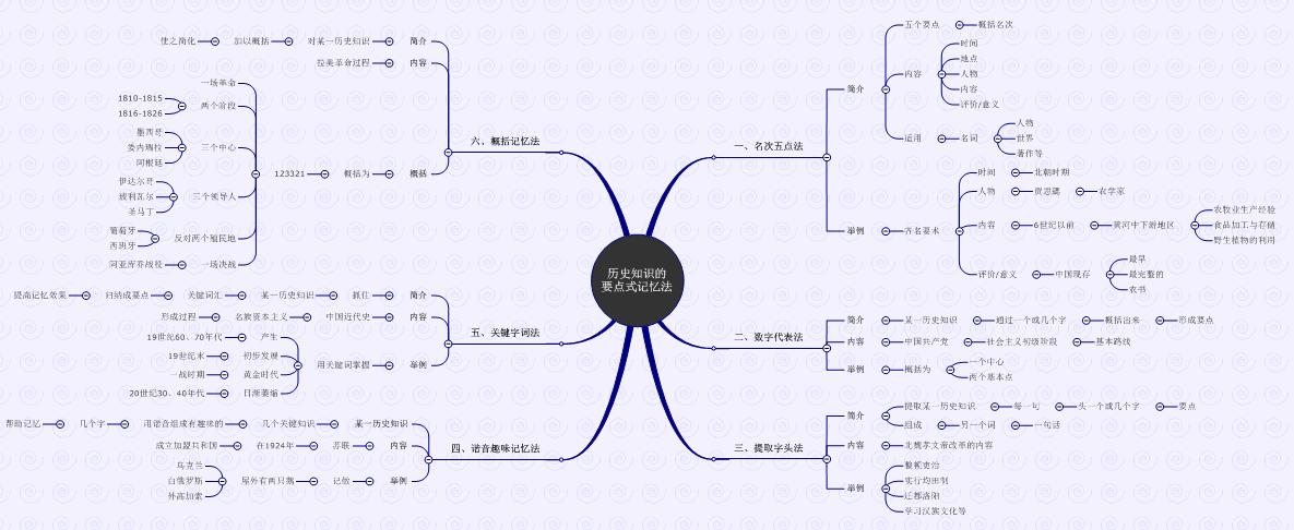 MindManager思維導圖在學生群體中的應用
