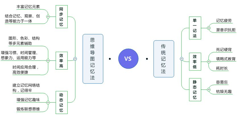 思維導圖記憶法VS傳統記憶法