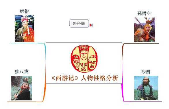 西游记思维导图2