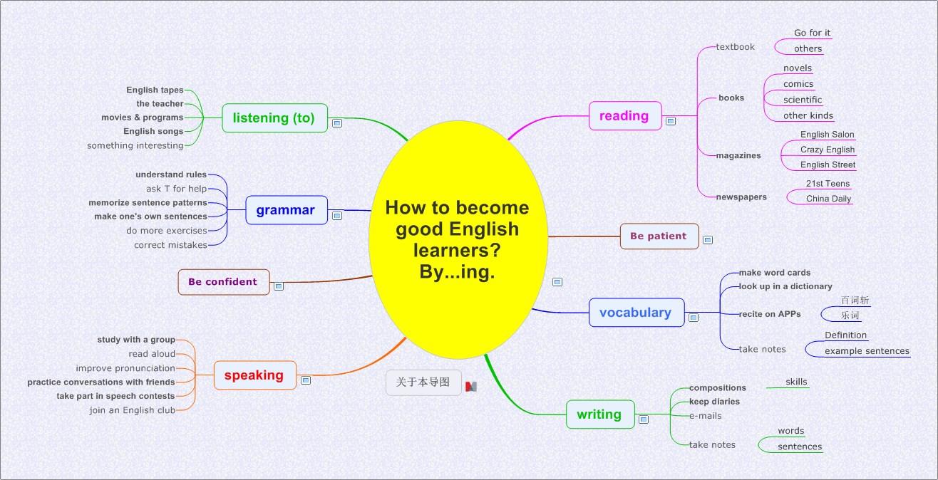 學習英語-1