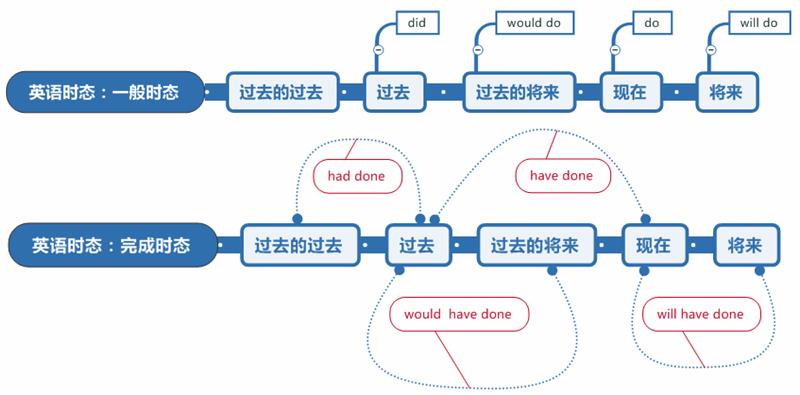 英语时态思维导图