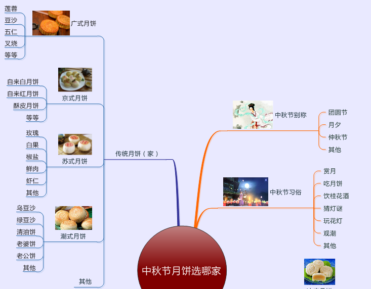 月餅種類思維導圖1