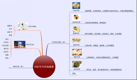 月饼种类思维导图3