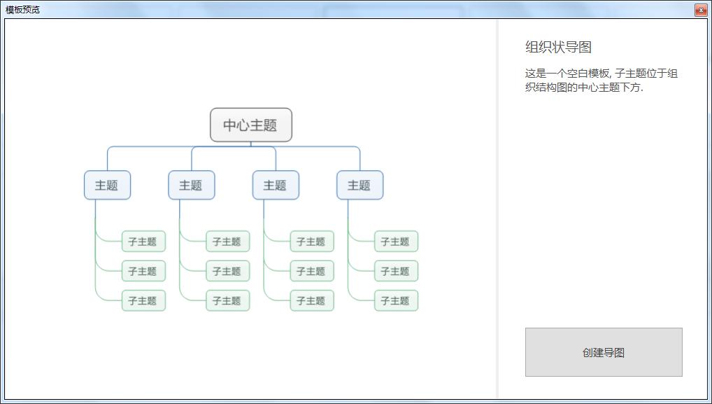 组织状导图