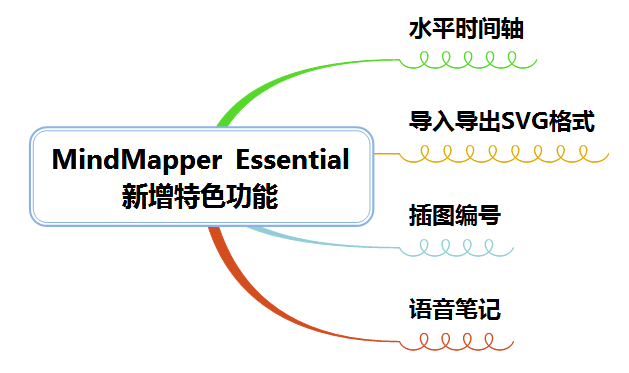 MindMapper Essential新功能
