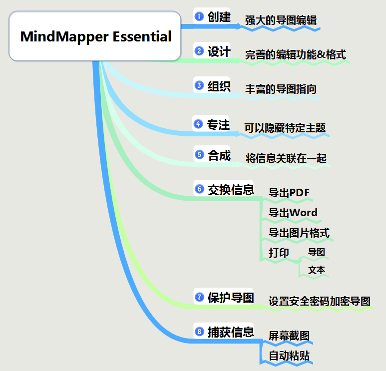 MindMapper Essential改进功能