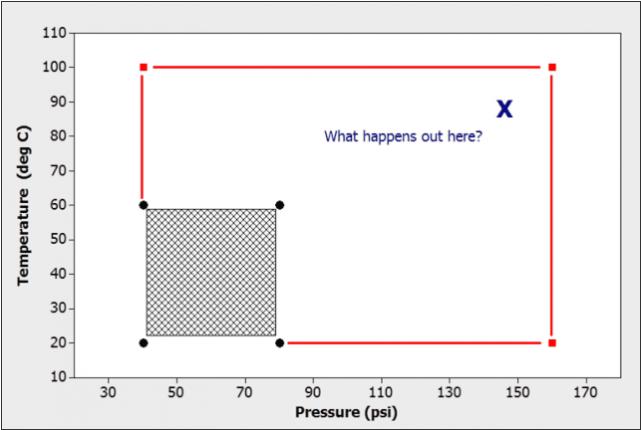 图三:通过扩展输入设置范围来提高功率