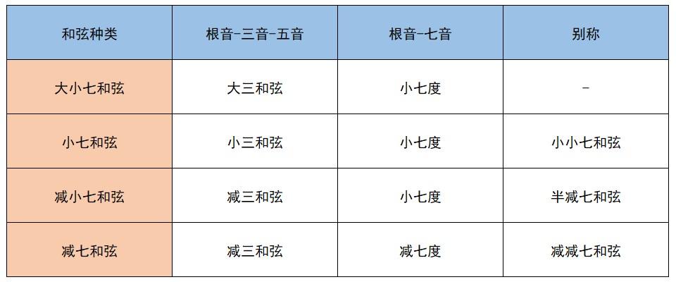 七和弦种类表