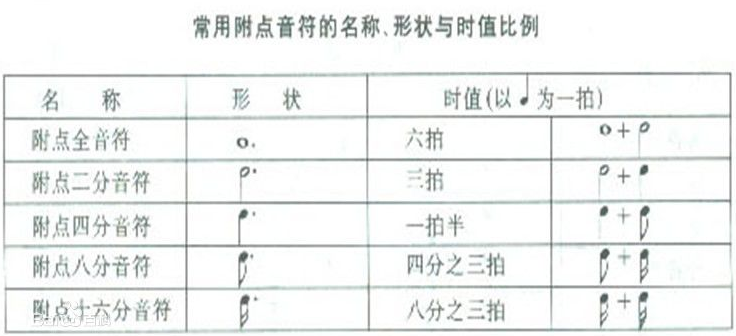Overture教程之附点音符的设置