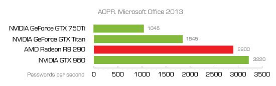 Office 2013中AOPR各处理器的破解速度