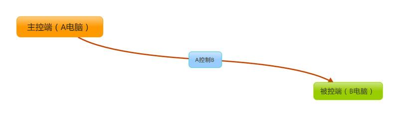 TeamViewer许可证的并发数(通道数)