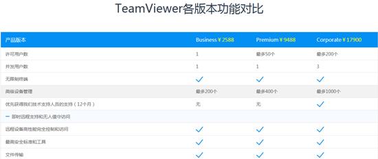 TeamViewer各版本功能对比