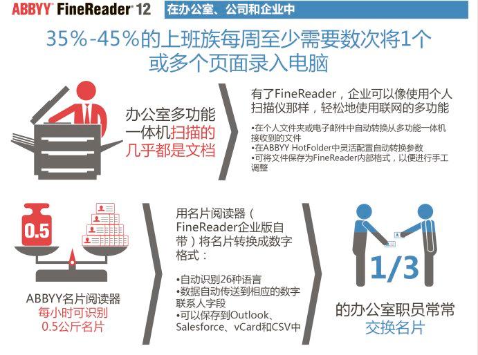FineReader办公室应用