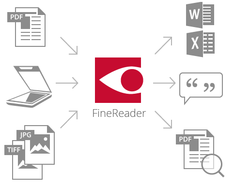 FineReader Pro for Mac系统要求