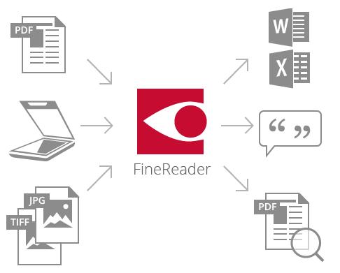 FineReader Pro for Mac支持格式