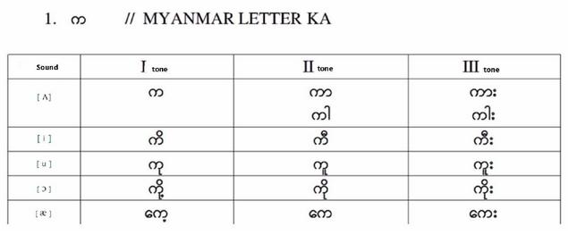 缅甸语声调