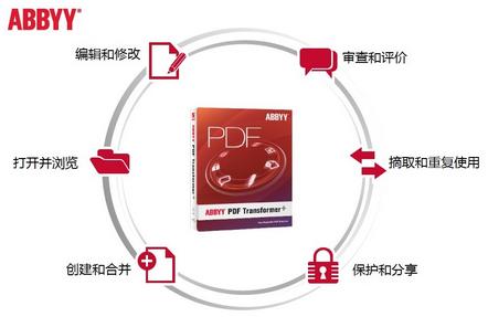 PDF Transformer+功能
