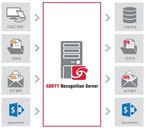 如何将Recognition Server识别的文档导出到SharePoint