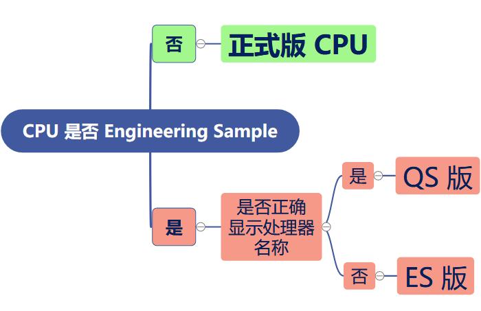 判断CPU版本的流程