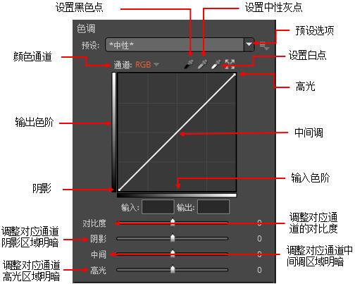 Exposure色调曲线工具之曲线