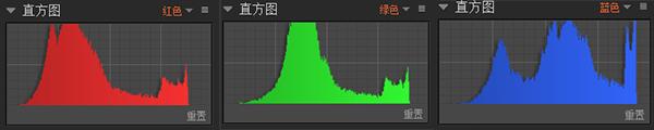图二:分离出来的红绿蓝直方图