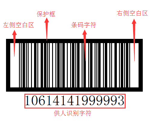 ITF条码组成