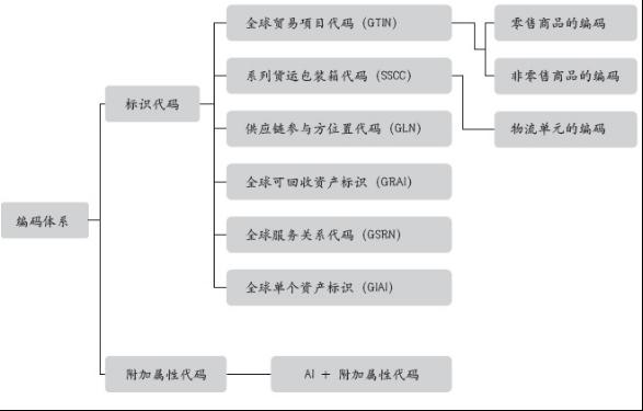 常用标志代码GTIN及SSCC简介