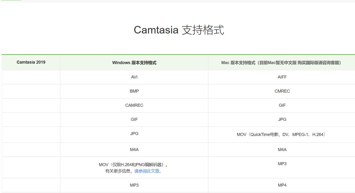 Camtasia支持格式