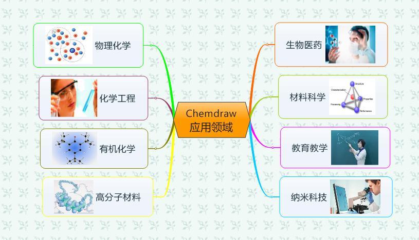 ChemDraw应用领域