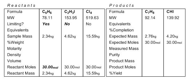标准化学计量表格
