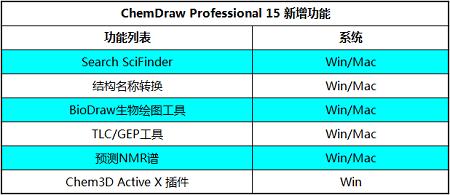 ChemDraw Professional新增功能