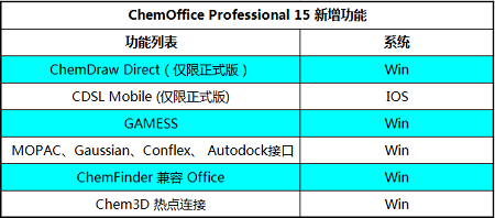 ChemOffice Professional新增功能