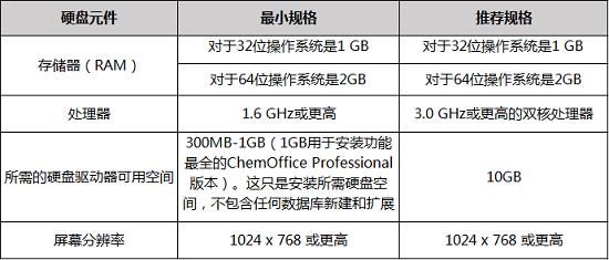 ChemOffice 15硬盘要求