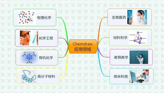 ChemOffice 15.0应用领域