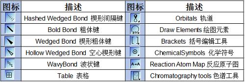 主要工具栏中部图标