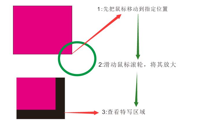 自由定位缩放方法图