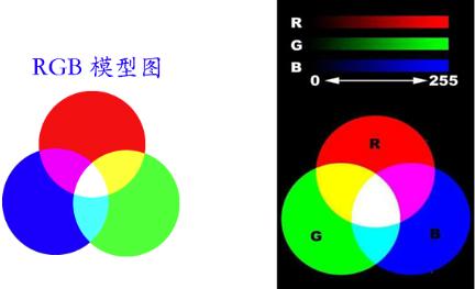 RGB模式