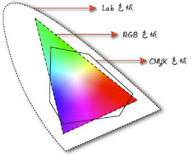 Lab模式