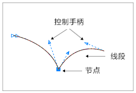 CDR形状工具
