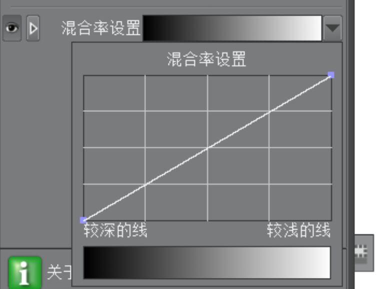混合率曲线