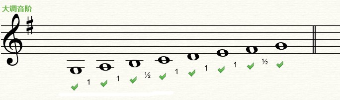 Earmaster五線譜上的大調音階的結構規律