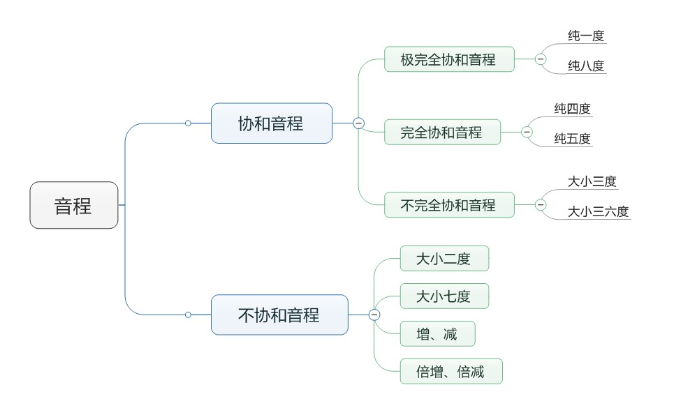 協和/不協和音程思維導圖