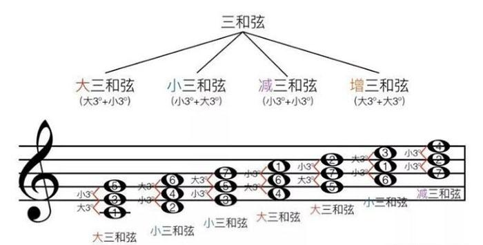 如何借助EarMaster学习大小三和弦?